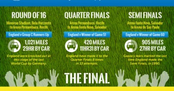 world-cup-infographic-2014 - Cruise1st