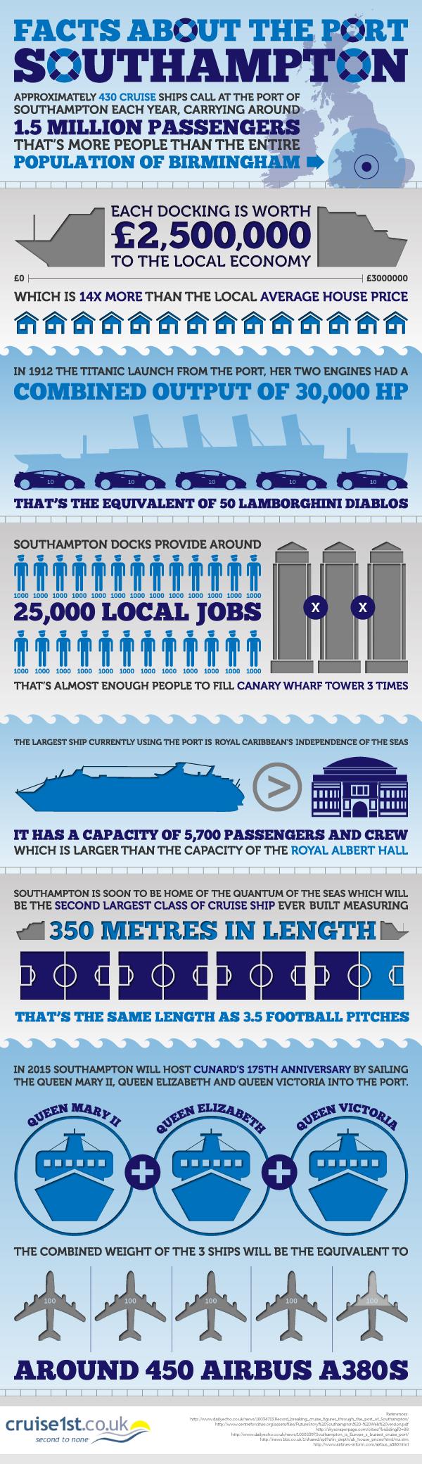 Southampton infographic